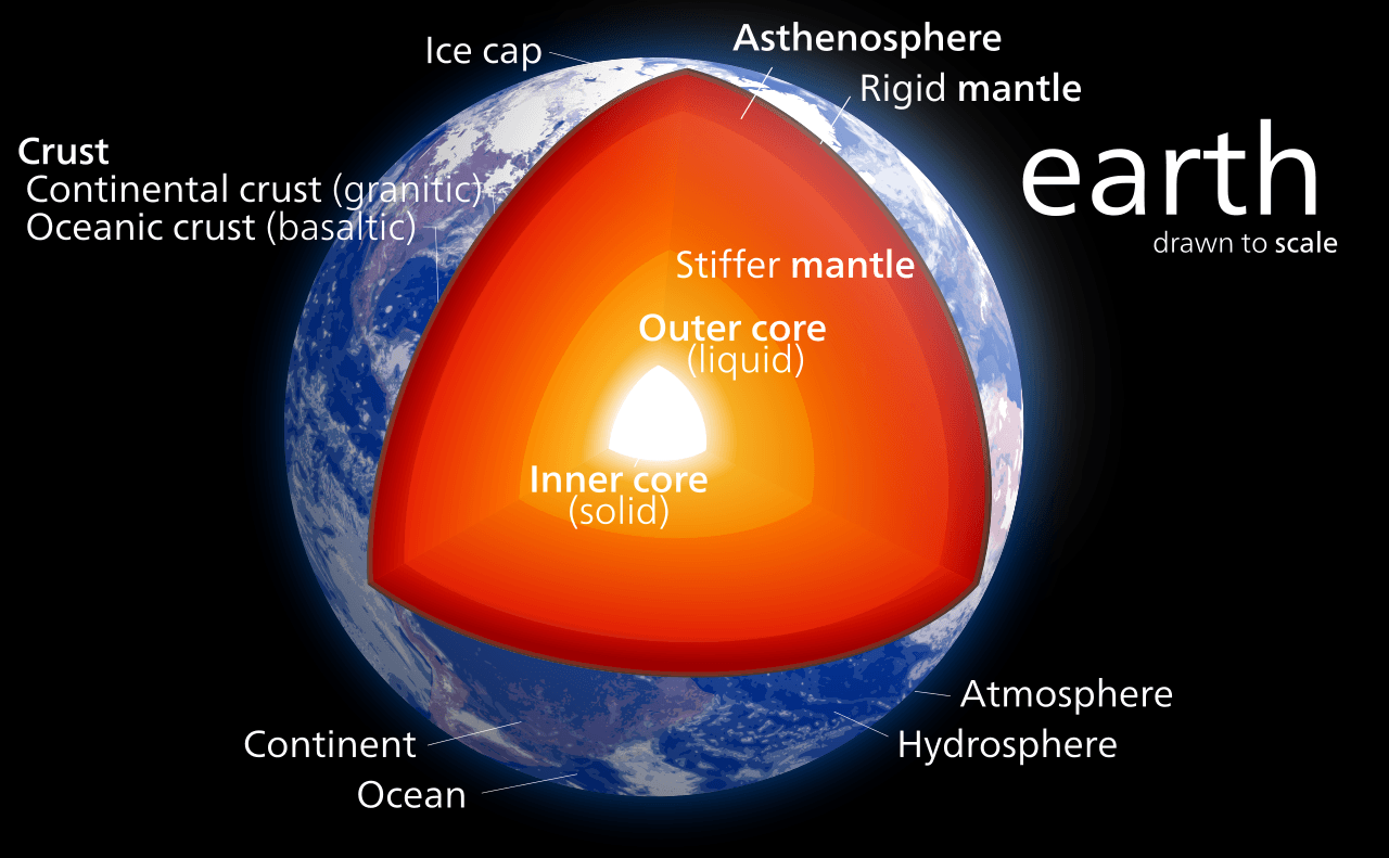 Multiple Layers Of Earth